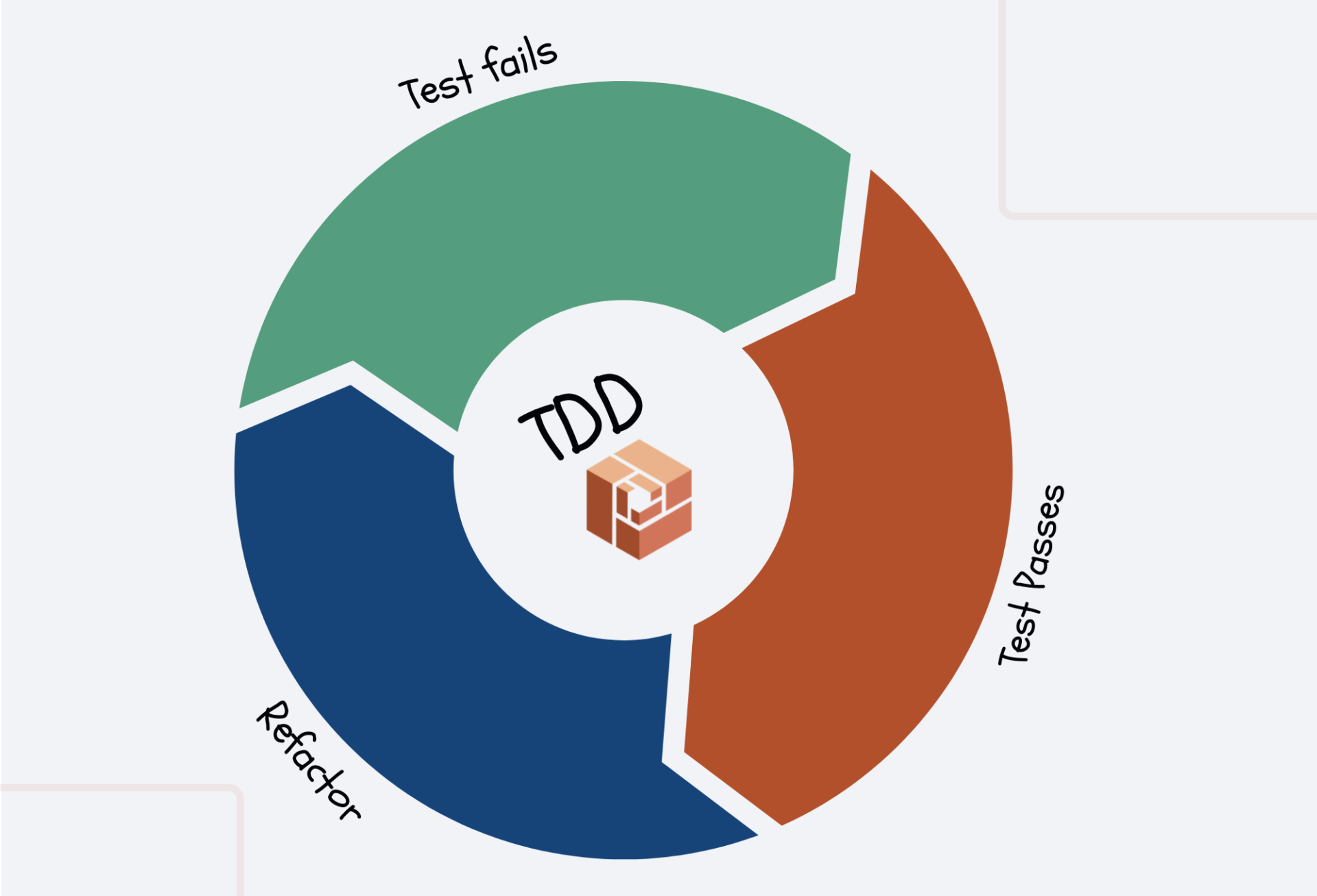 Entenda o ciclo do Test-driven Development!